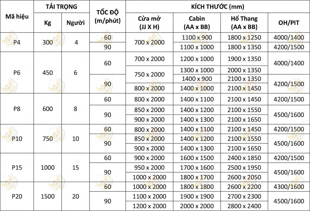 thang-may-chung-cu-thong-so-ky-thuat-1024x697